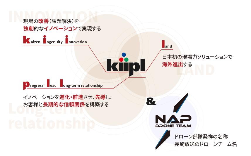 株式会社 kiipl & nap (キプランド ナップ)